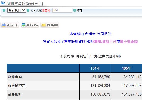 網頁即便新呈現該公司的「簡明資產負債表(三年)」