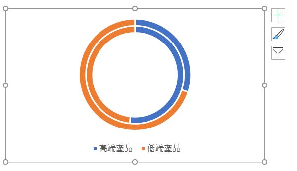兩輪的圓環圖基本成形