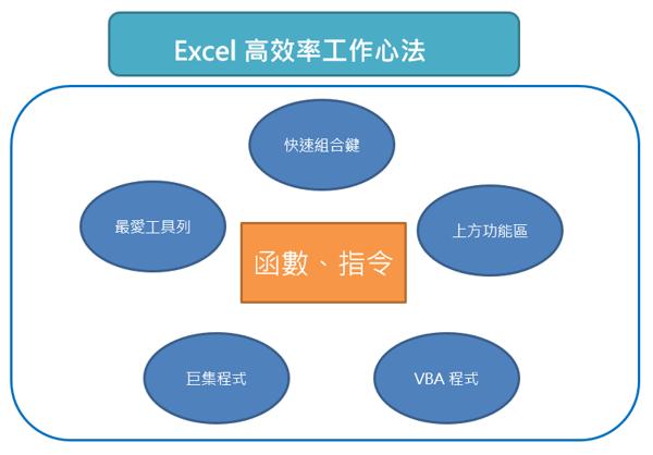 Excel高效率工作心法