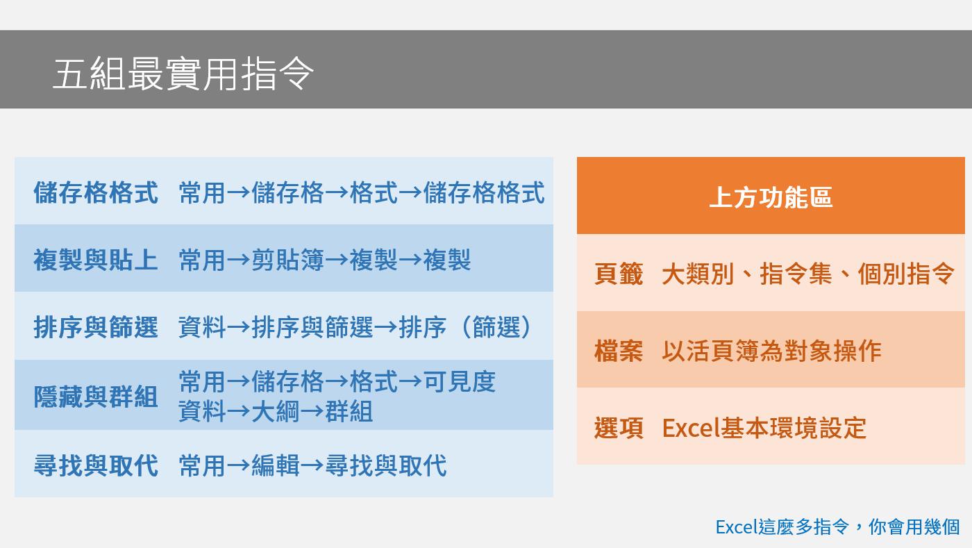 贊贊小屋Excel課程1-1:五組最實用指令8/29(六)11:00 (1.5H) 課程學習 第1張