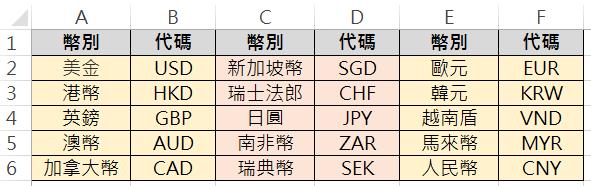 整理台灣銀行的幣別資料如圖片所示