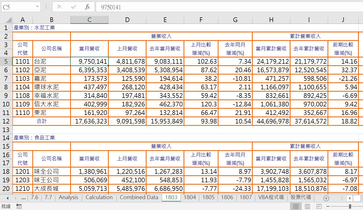 Excel VBA網路爬蟲,5家公司5個月份營業收入統計 VBA財務分析 第10張