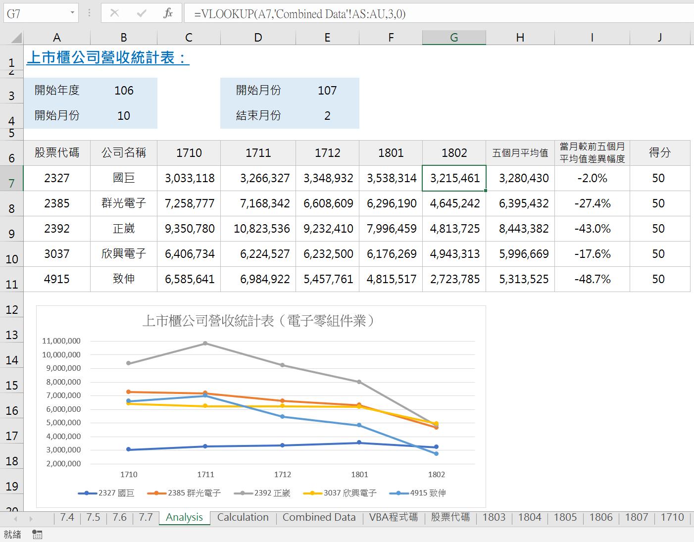 Excel VBA網路爬蟲,5家公司5個月份營業收入統計 VBA財務分析 第12張