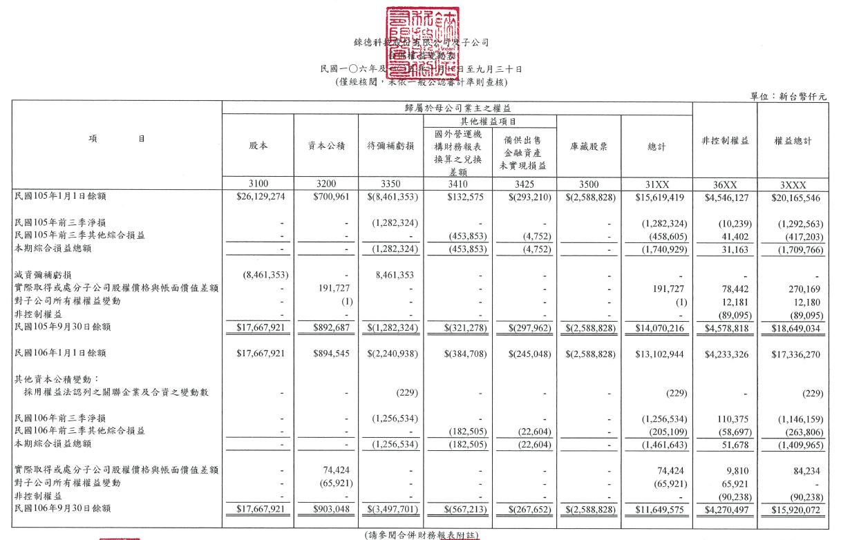 從實際上市櫃公司財務報告瞭解四大財務報表 VBA財務分析 第3張