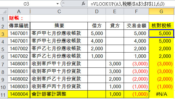 =VLOOKUP(A3,稅帳!$A$3:$F$11,6,0)