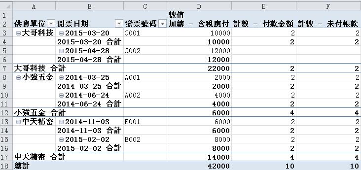Excel建立樞紐分析表:欄位版面配置與加總計數 樞紐分析表 第7張