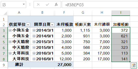 Excel應付帳款帳齡表:樞紐分析表、TODAY、SUMIF函數 SUMIF 第6張