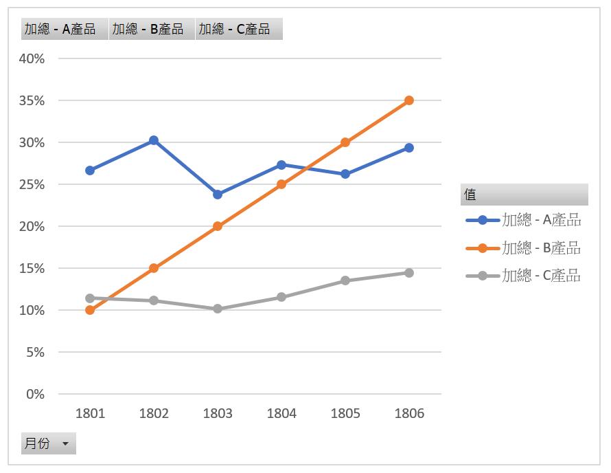 Excel樞紐分析圖設定圖例標題,折線圖分析毛利率 圖表設計 第3張