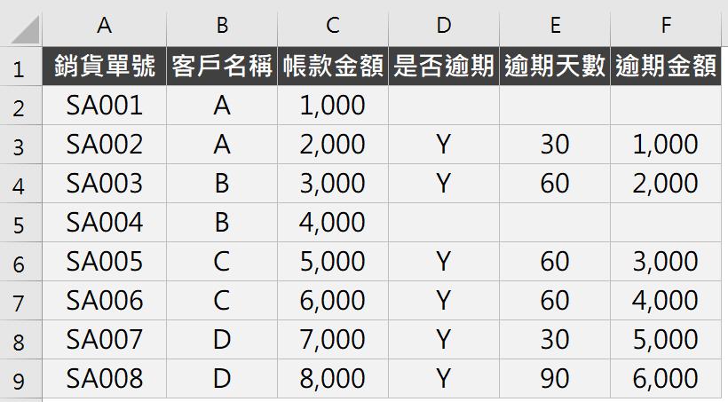 Excel應收帳款逾期管控表:COUNTIF與INDIRECT函數自動排序 INDIRECT函數 第1張