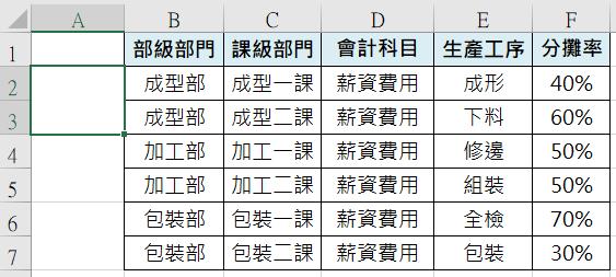 【Excel特殊目標】報表相同部門想要合併儲存格?分組小計的進階應用 經典指令 第9張